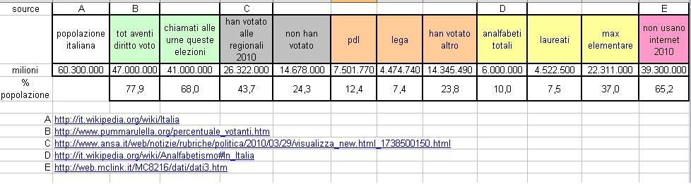 elezioni 2010 dati